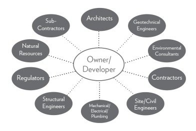 owner-developers-chart